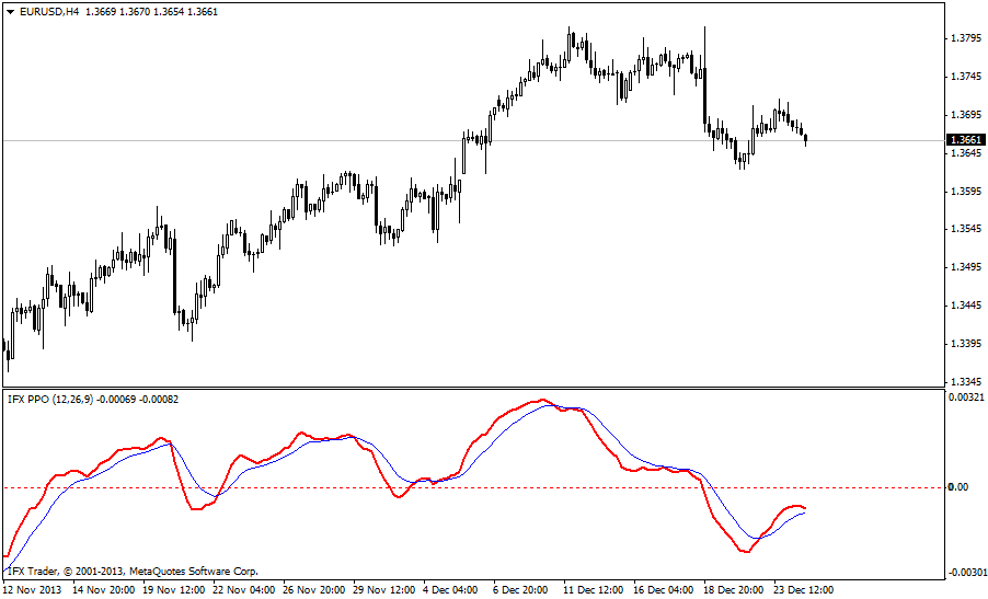 forex indicators: PPO