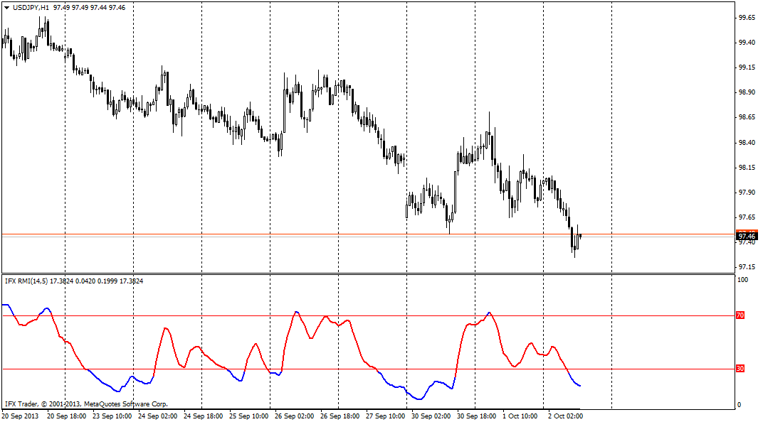 forex indicators: Relative Momentum Index (RMI)
